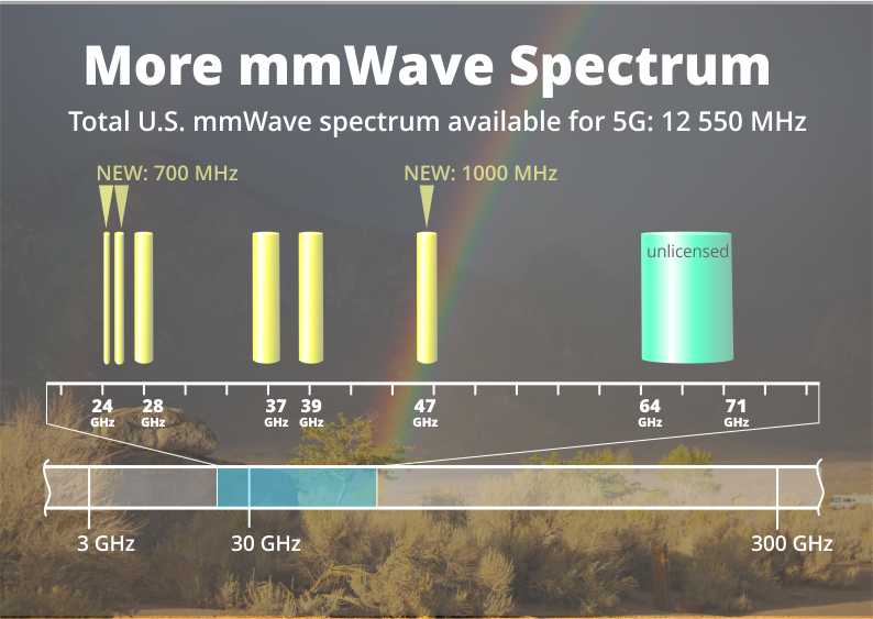 FCC Adds Further 1700 MHz to mmWave Spectrum
